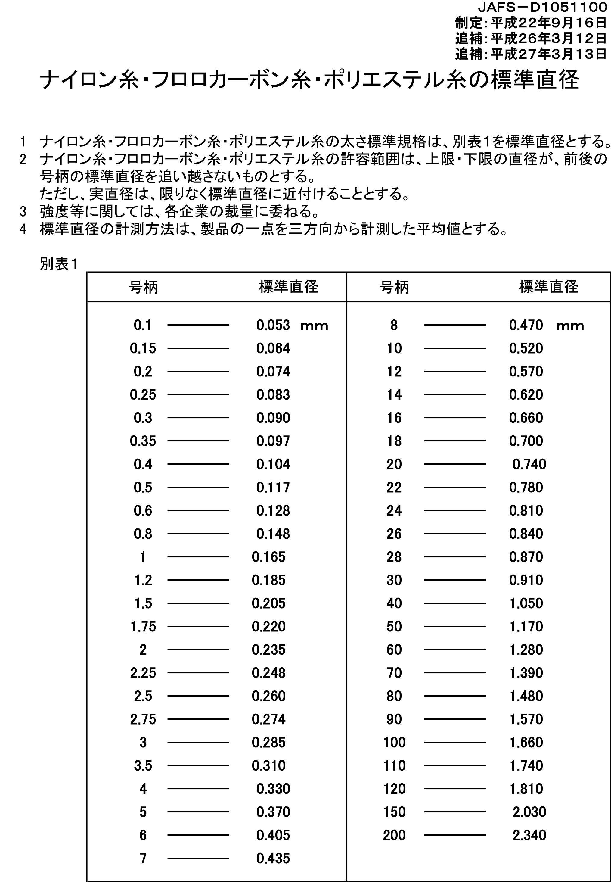 日本釣り用品工業会ライン規格