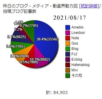 ブログ2021年