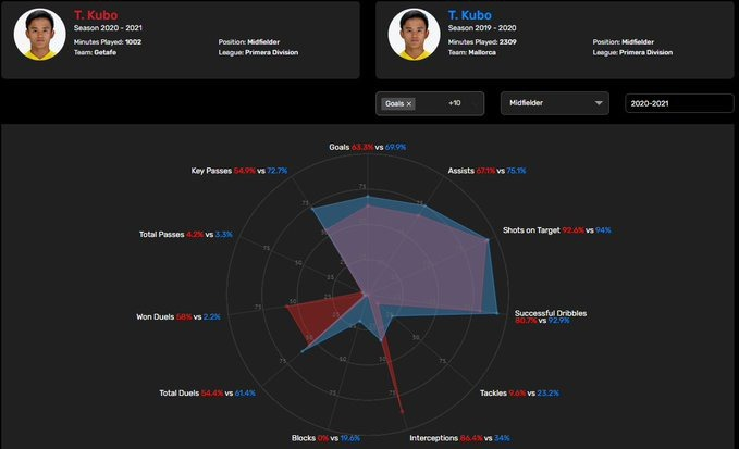 Kubo promising numbers in La Liga over the last two seasons