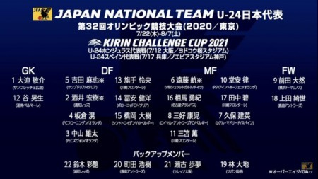 Japanese language squad graphic for the squad for Japans Olympic hopes