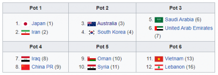 Groups for AFC World Cup Qualifiers 2021 FIFA ranking