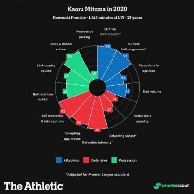 2020 Mitoma Kaoru stats