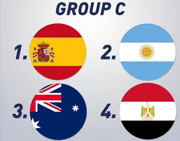 Olympic Football Tokyo 2020 Predictions group c