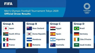 Predictions for the 2020 Olympic Football