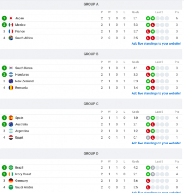2021 Mens Olympic Football Tournament Standings heading into the final matchday of the Group Stages small