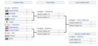 Tokyo Olympic Womens Football - Knockout stage bracket small