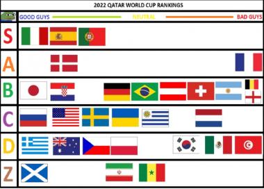 qatar world cup tier list 2