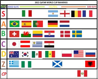 qatar world cup tier list 4