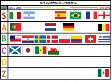qatar world cup tier list