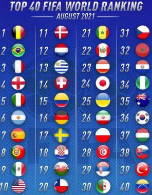 World fifa rankings 2021_8