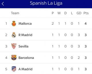 mallorca top of the la liga