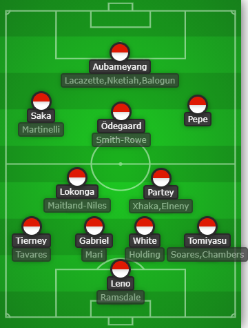 Arsenal current depth going in to the deadline-day