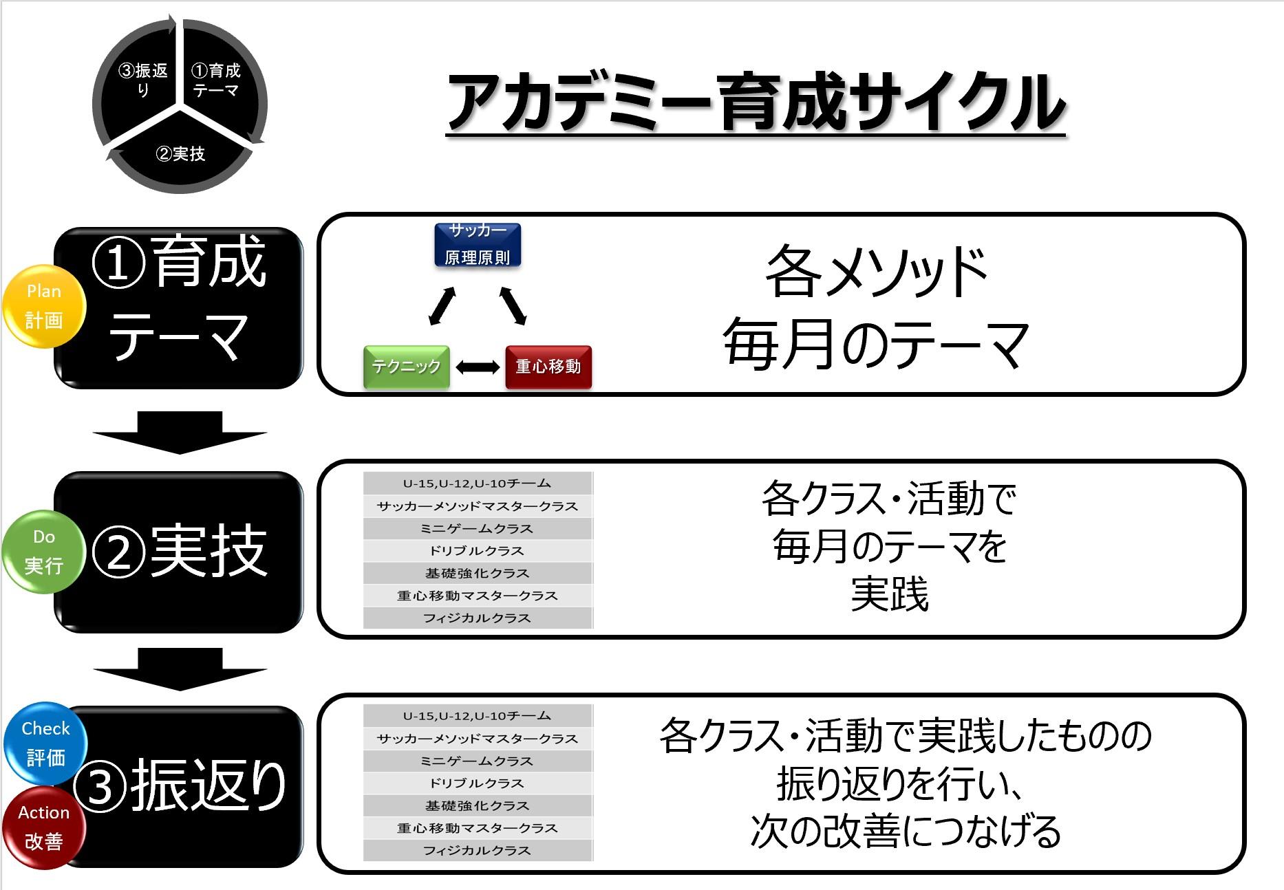アカデミー育成サイクル_詳細_20210520