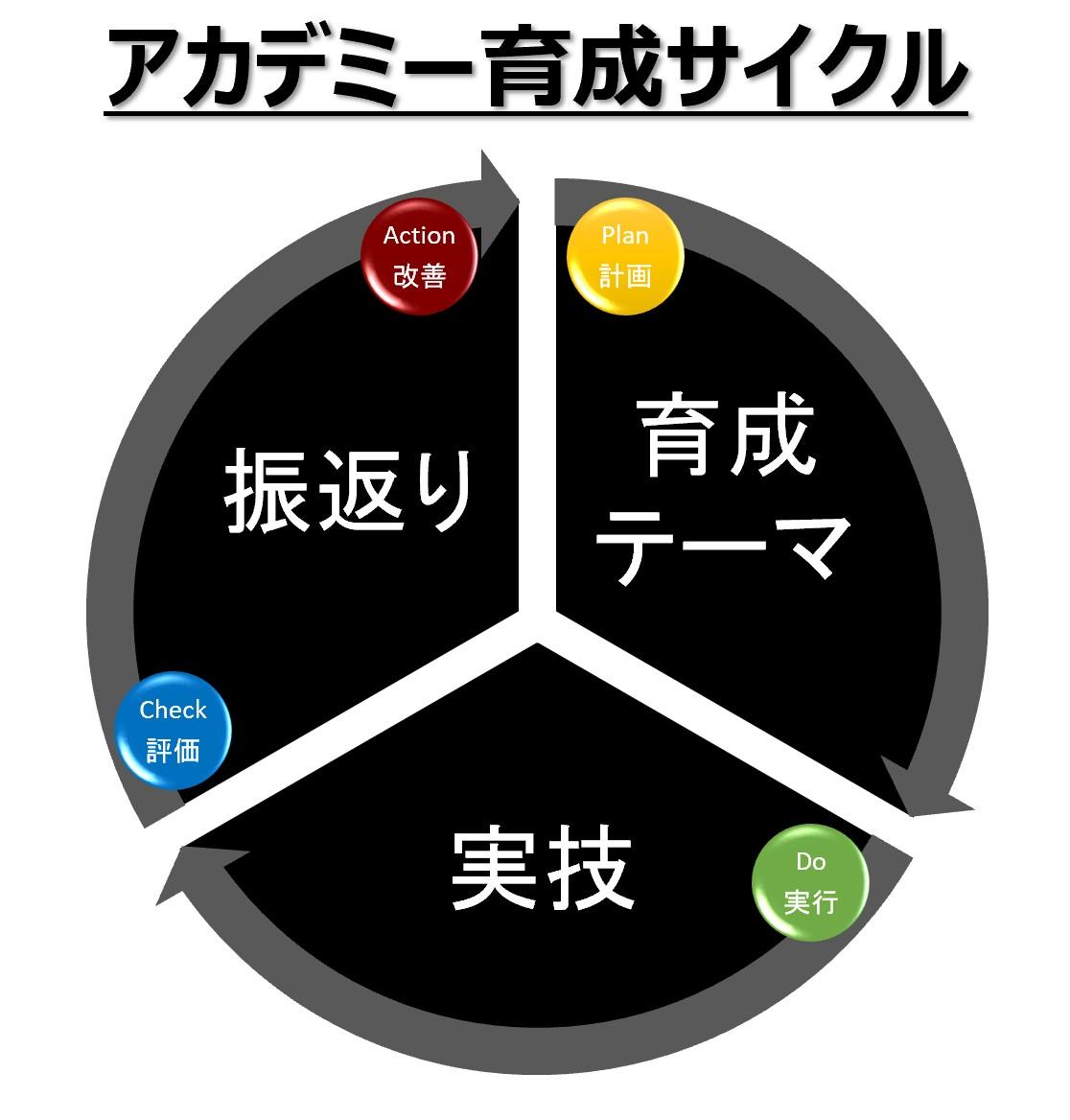 アカデミー育成サイクル_20210520