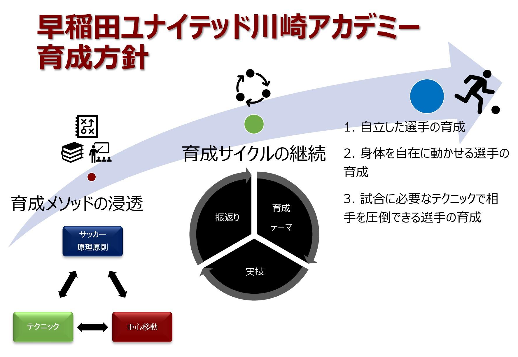 早稲田ユナイテッド川崎アカデミー育成方針_20210520
