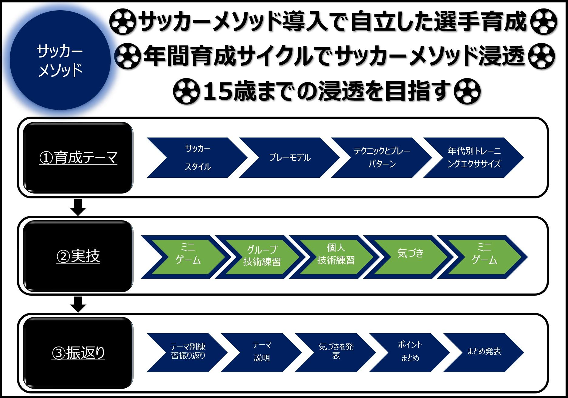 サッカー原理原則メソッド_育成サイクル_詳細_20210520