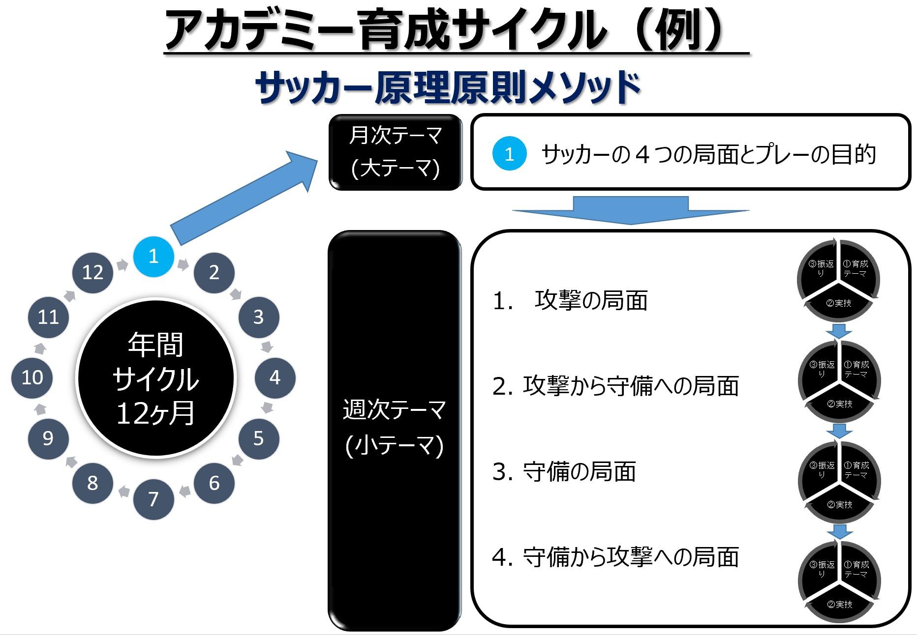 アカデミー育成サイクル_例_20210520