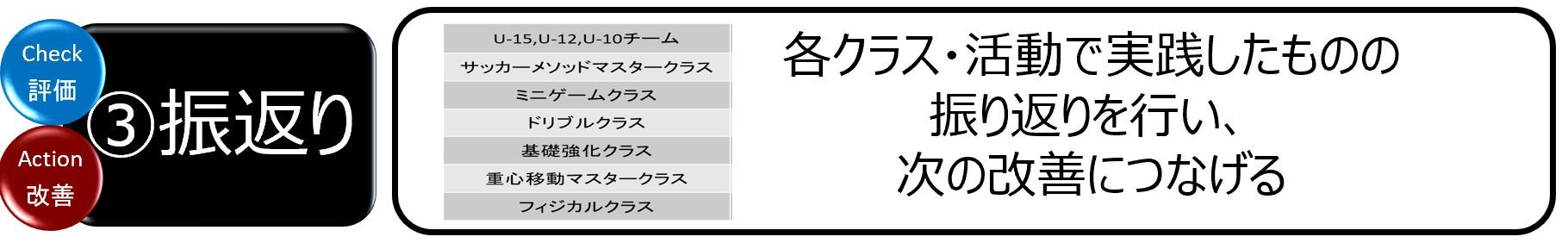アカデミー育成サイクル_③振返り_20210520