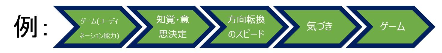アカデミー育成サイクル_②実技_プロセス_フィジカルクラス_20210520