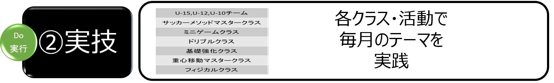 アカデミー育成サイクル_②実技_20210520