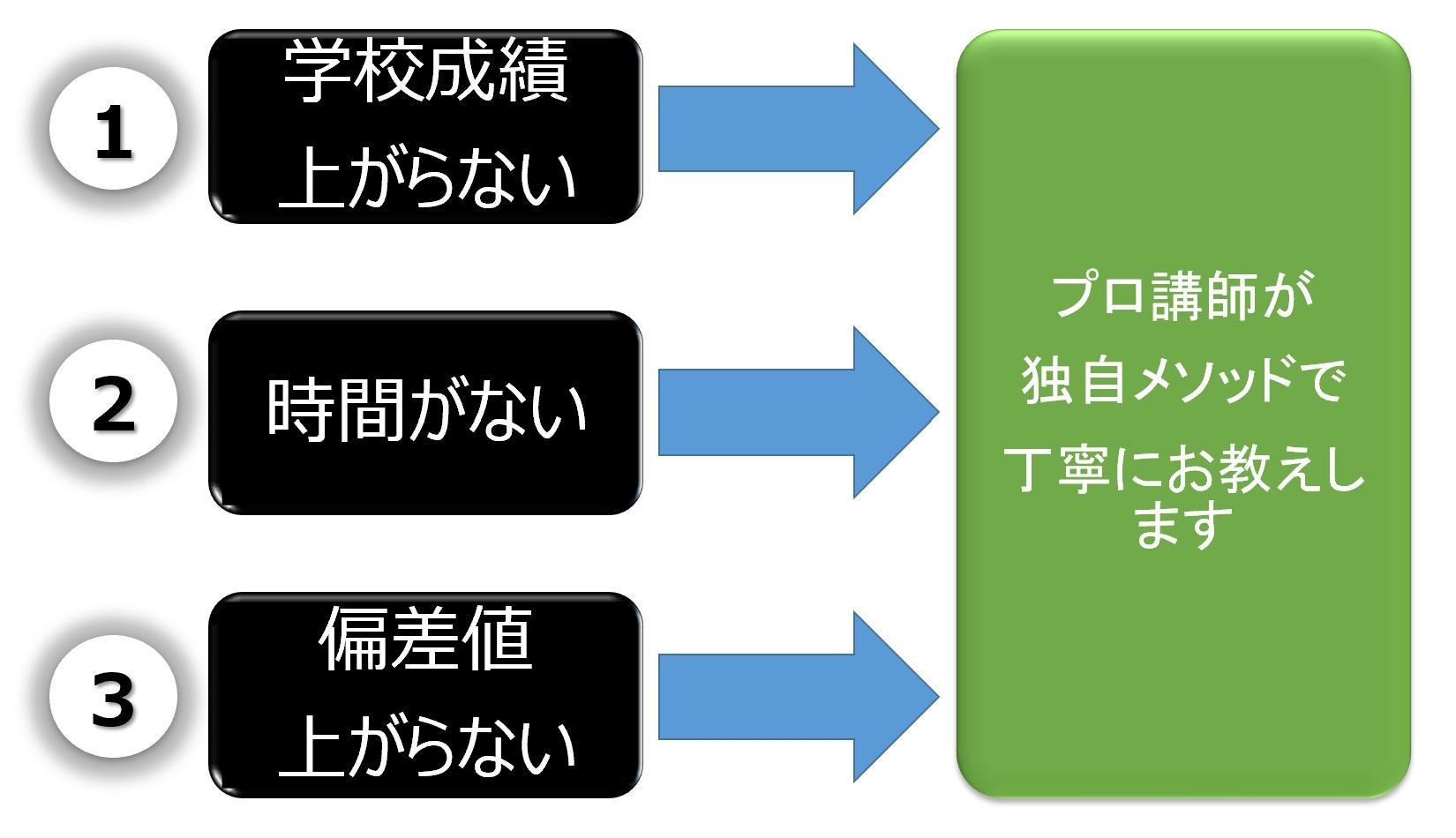 文武両道自立学習クラス_ポイント2