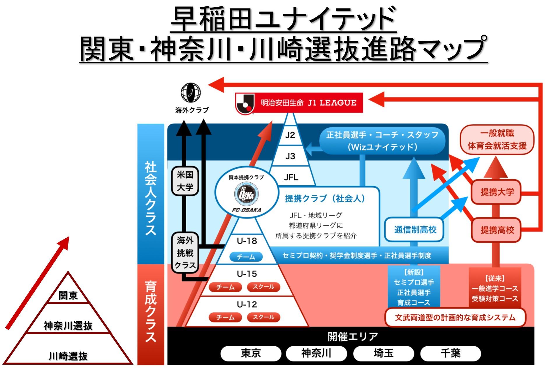 早稲田ユナイテッド関東・神奈川・川崎選抜進路マップ
