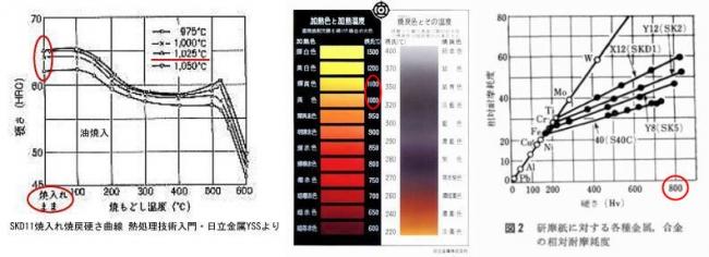 雪駄塾日立金属焼入れ硬度色温度見本相対耐摩耗度