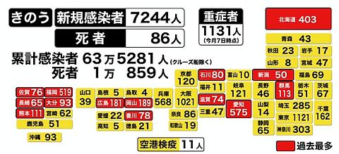 都道府県別感染者数(5月8日)