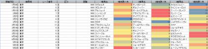 人気傾向_東京_芝_1600m_20210101~20210502