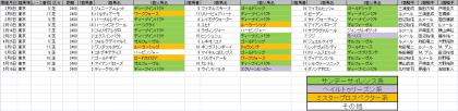 馬場傾向_東京_芝_2400m_20210101~20210516