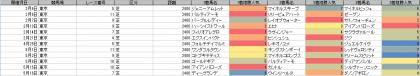人気傾向_東京_芝_2400m_20210101~20210516