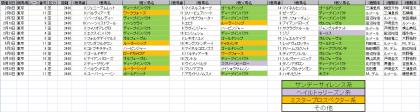 馬場傾向_東京_芝_2400m_20210101~20210523
