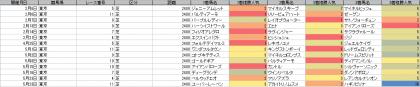 人気傾向_東京_芝_2400m_20210101~20210523