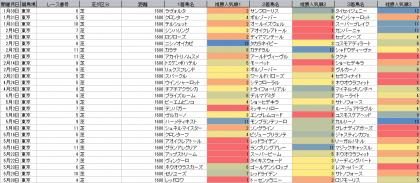 人気傾向_東京_芝_1600m_20210101~20210530