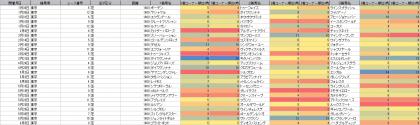 脚質傾向_東京_芝_1800m_20210101~20210606