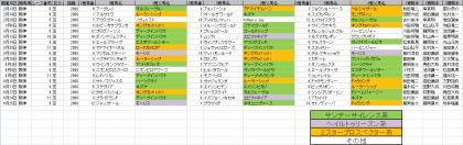 馬場傾向_阪神_芝_2000m_20210101~20210613