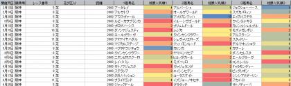 人気傾向_阪神_芝_2000m_20210101~20210613