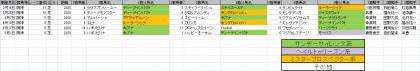 馬場傾向_阪神_芝_2200m_20210101~20210620