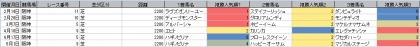 人気傾向_阪神_芝_2200m_20210101~20210620