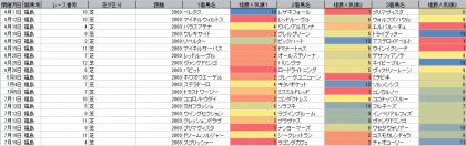 人気傾向_福島_芝_2000m_20200101~20200719