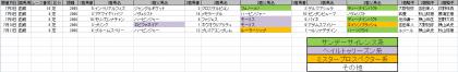 馬場傾向_函館_芝_2000m_20210101~20210711