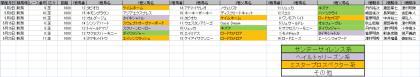 馬場傾向_新潟_芝_1000m_20210101~20210718