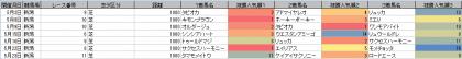 人気傾向_新潟_芝_1000m_20210101~20210718