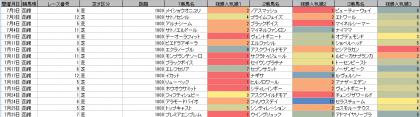 人気傾向_函館_芝_1800m_20210101~20210725