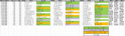 馬場傾向_新潟_芝_1600m_20210101~20210808