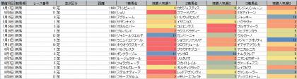 人気傾向_新潟_芝_1600m_20210417~20210808
