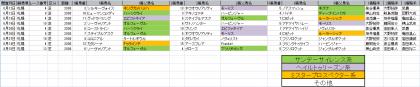 馬場傾向_札幌_芝_2000m_20210101~20210815