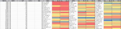 脚質傾向_小倉_芝_1200m_20210703~20210815
