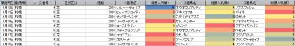 人気傾向_札幌_芝_2000m_20210101~20210815