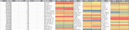 脚質傾向_新潟_芝_1600m_20210101~20210822